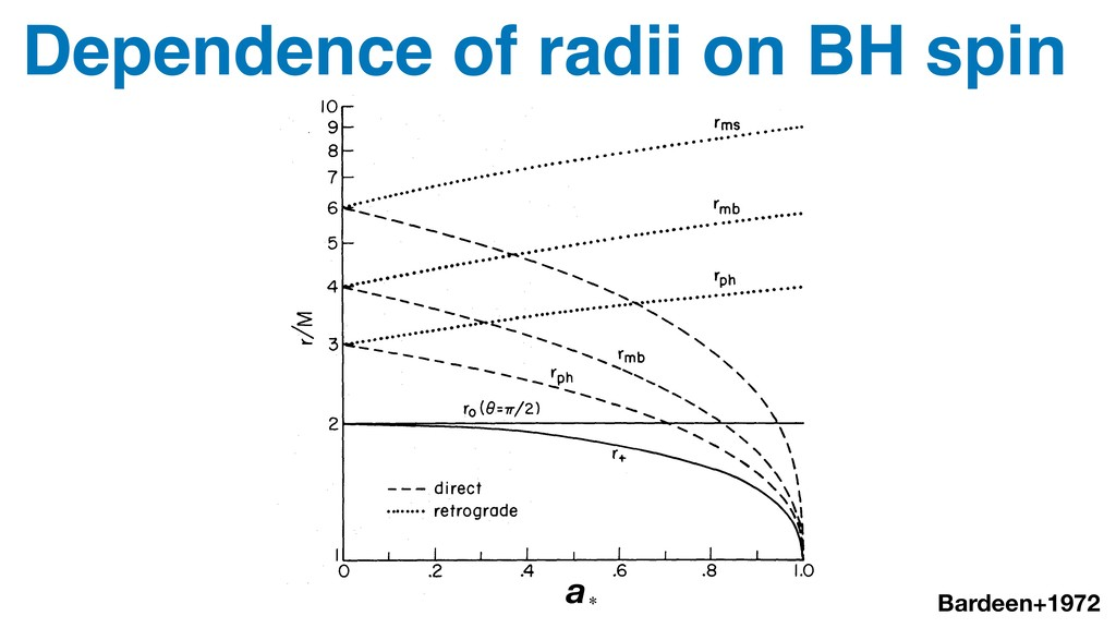 Dependence of radii on BH spin Bardeen+1972 a∗