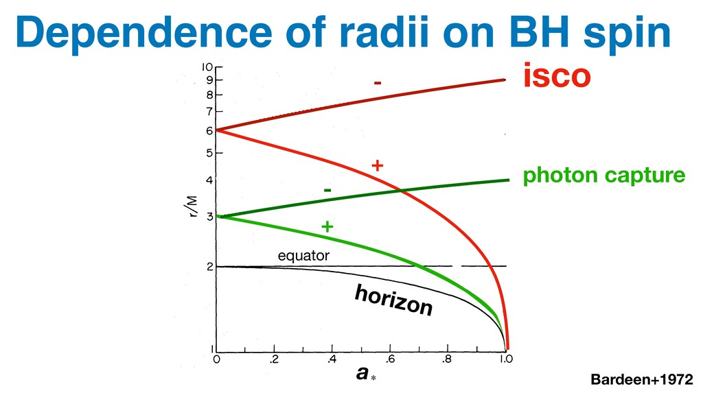 Dependence of radii on BH spin Bardeen+1972 a∗ ...