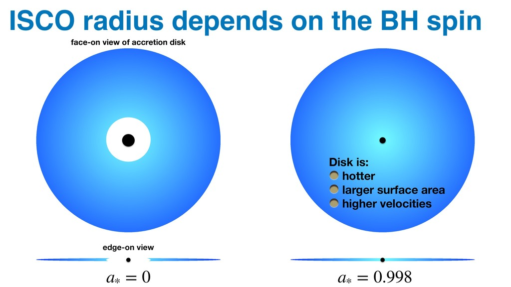 face-on view of accretion disk ISCO radius depe...