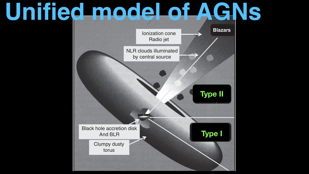 λ (Angstrom) 6.7. AGN unification 139 Ionization...