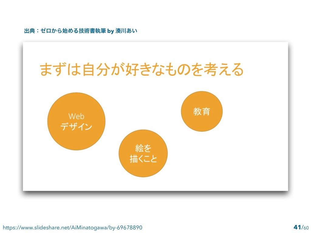 41 https://www.slideshare.net/AiMinatogawa/by-6...