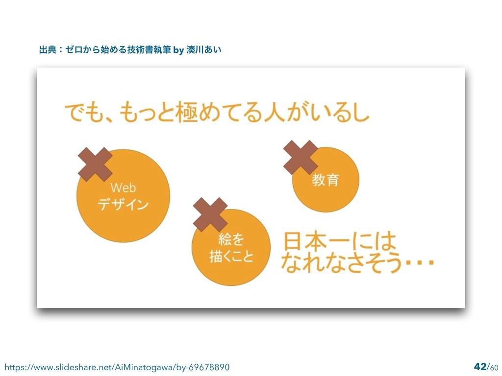 42 https://www.slideshare.net/AiMinatogawa/by-6...