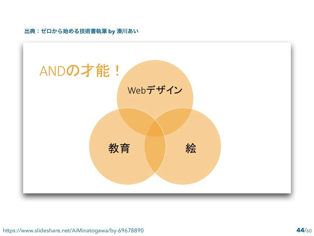 44 https://www.slideshare.net/AiMinatogawa/by-6...