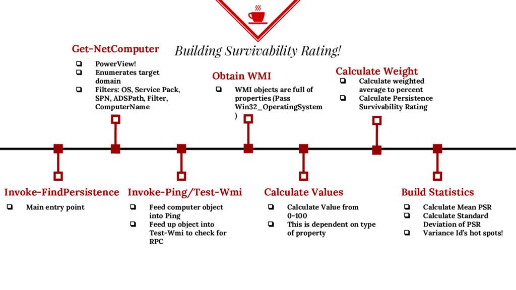 Building Survivability Rating! Invoke-FindPersi...