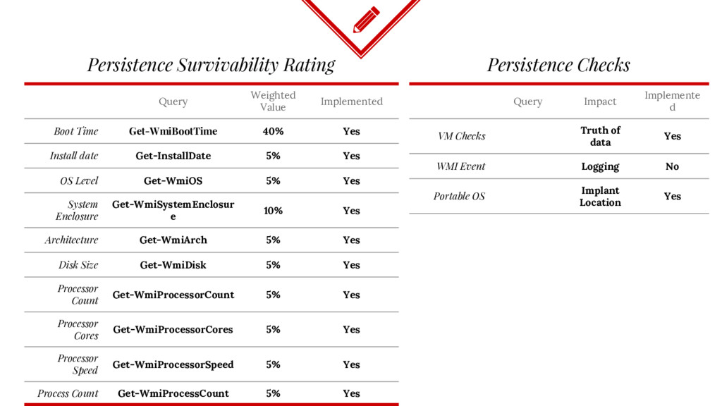 Persistence Survivability Rating Query Weighted...