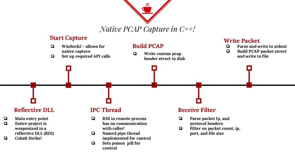 Native PCAP Capture in C++! Reflective DLL ❏ Ma...