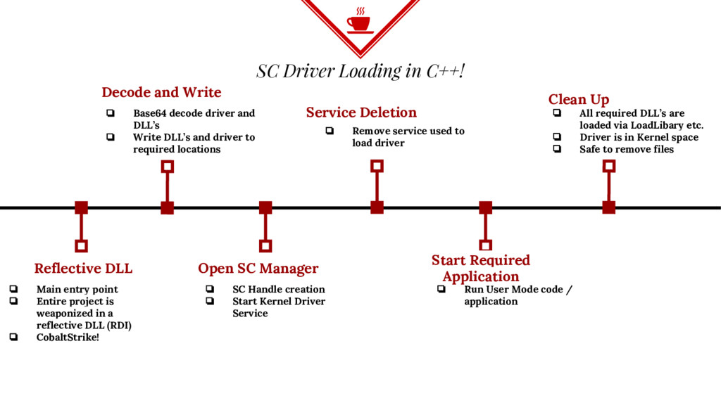SC Driver Loading in C++! Reflective DLL ❏ Main...