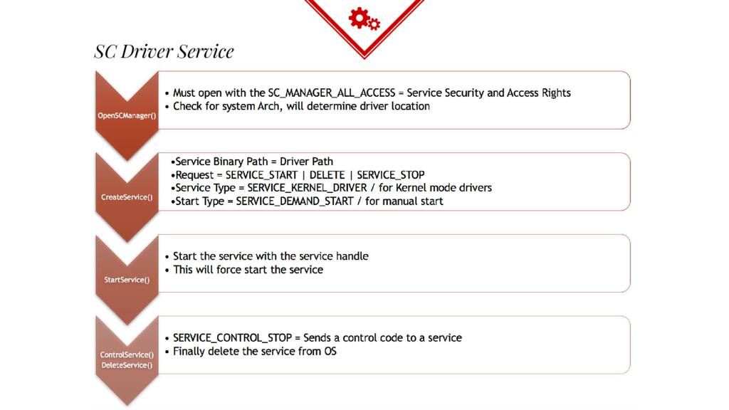 SC Driver Service