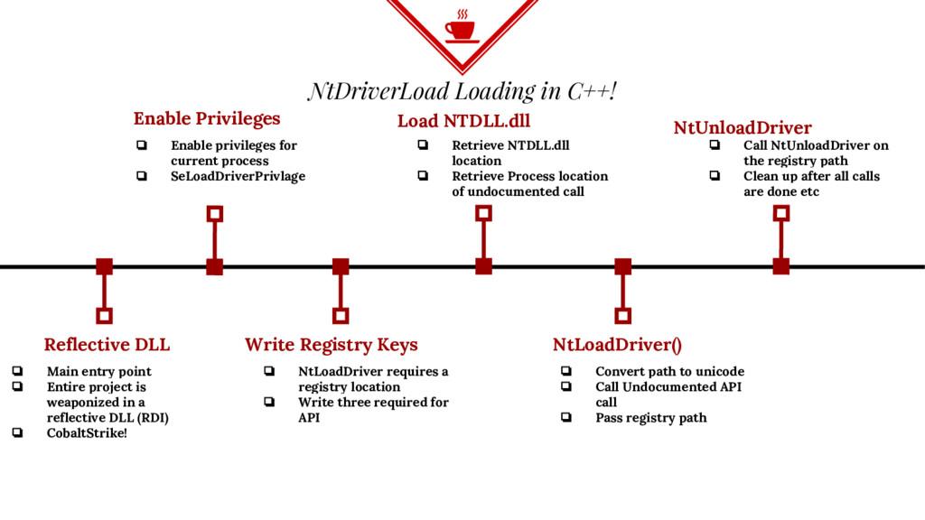 NtDriverLoad Loading in C++! Reflective DLL ❏ M...
