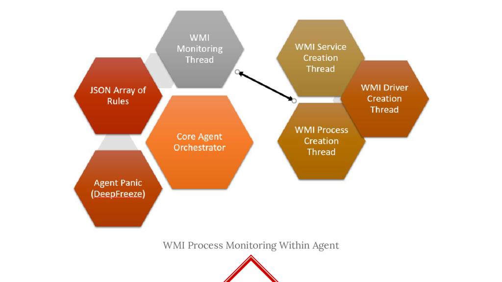 WMI Process Monitoring Within Agent