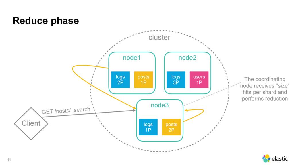 cluster Reduce phase 11 Client node1 logs 2P po...