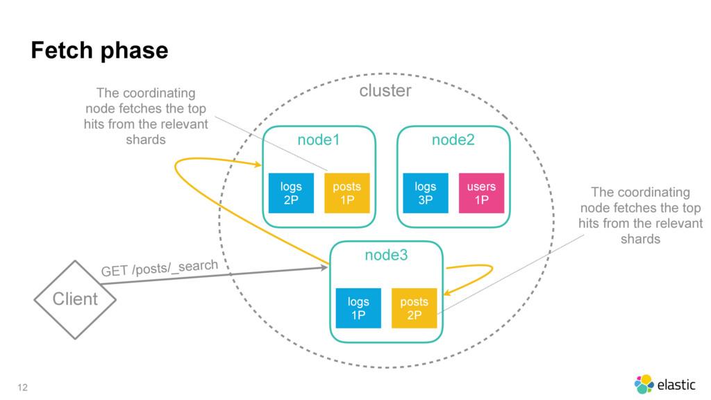 cluster Fetch phase 12 Client node1 logs 2P pos...