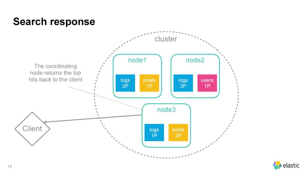 cluster Search response 13 Client node1 logs 2P...