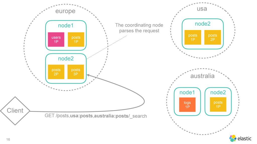 16 Client europe node1 posts 1P users 1P node2 ...