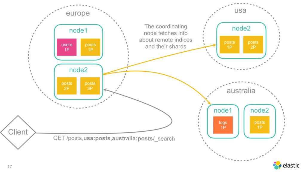 17 Client europe node1 posts 1P users 1P node2 ...
