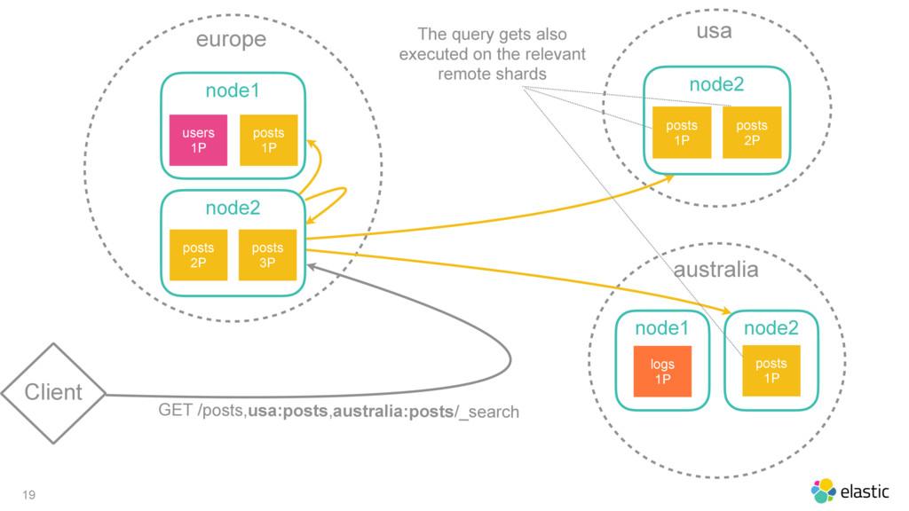 19 Client europe node1 posts 1P users 1P node2 ...