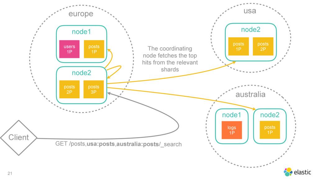 21 Client europe node1 posts 1P users 1P node2 ...