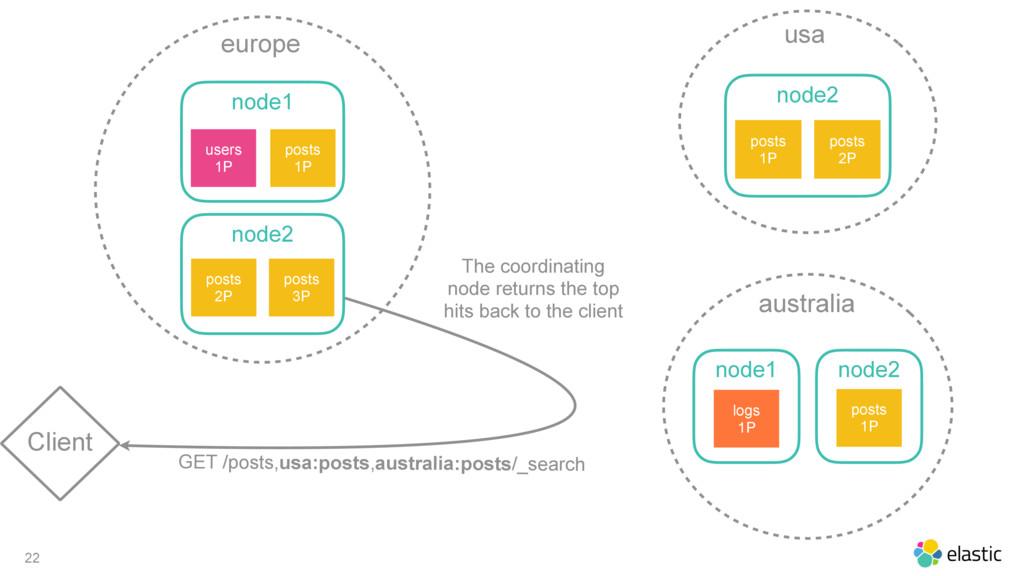 22 Client europe node1 posts 1P users 1P node2 ...