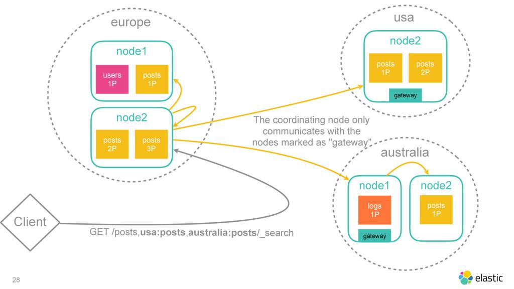 28 Client europe node1 posts 1P users 1P node2 ...