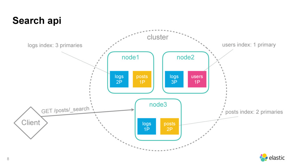 cluster Search api 8 Client node1 logs 2P posts...