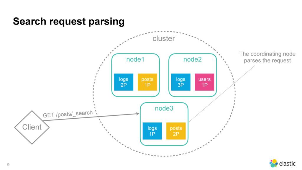 cluster Search request parsing 9 Client node1 l...