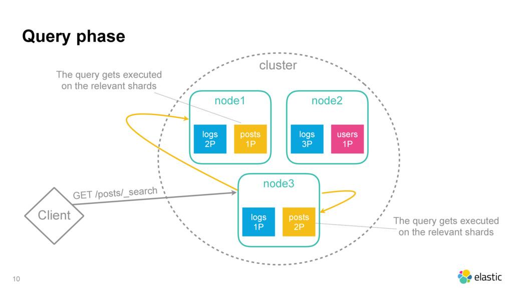 cluster Query phase 10 Client node1 logs 2P pos...