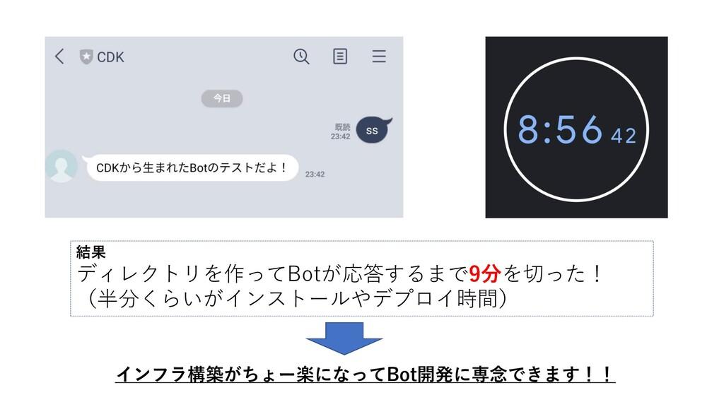 結果 ディレクトリを作ってBotが応答するまで9分を切った! (半分くらいがインストールやデプ...