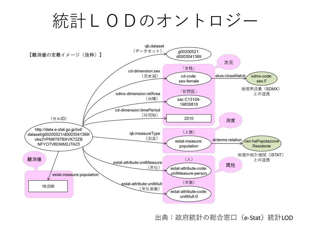 統計LODのオントロジー 出典:政府統計の総合窓口(e-Stat)統計LOD