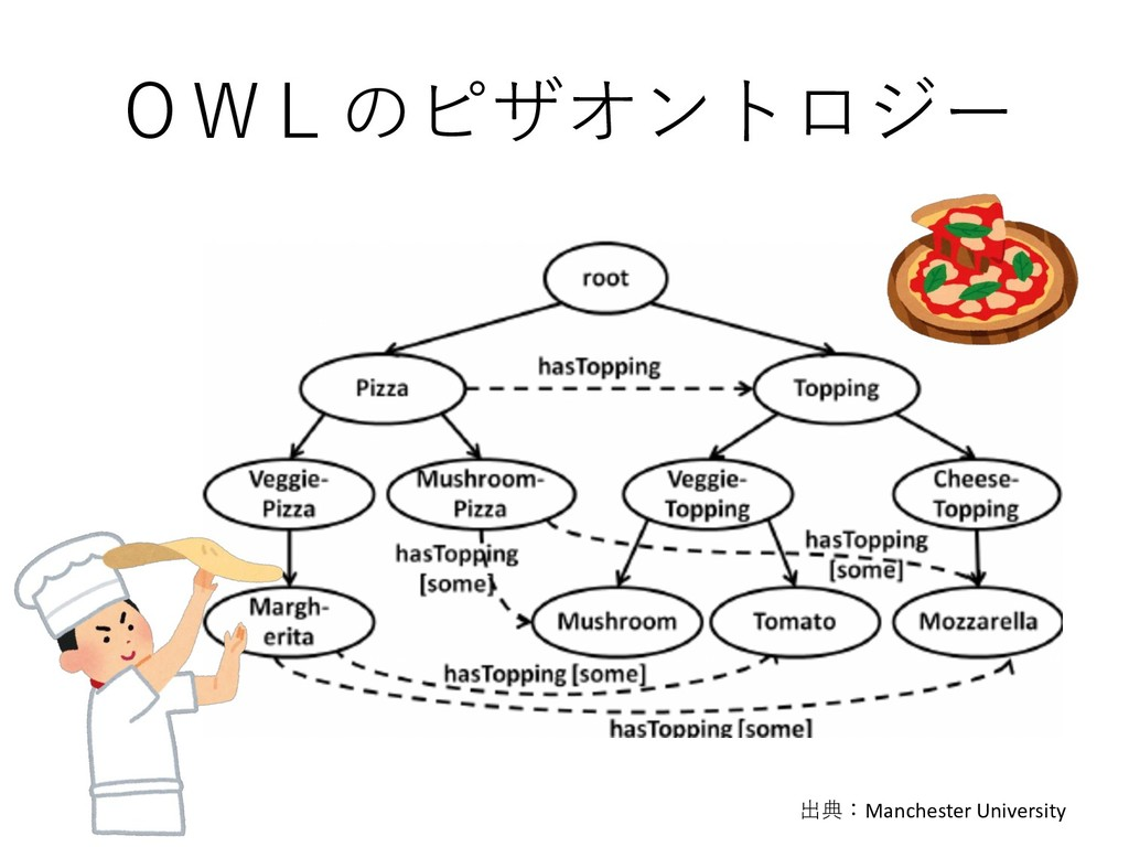 OWLのピザオントロジー 出典:Manchester University