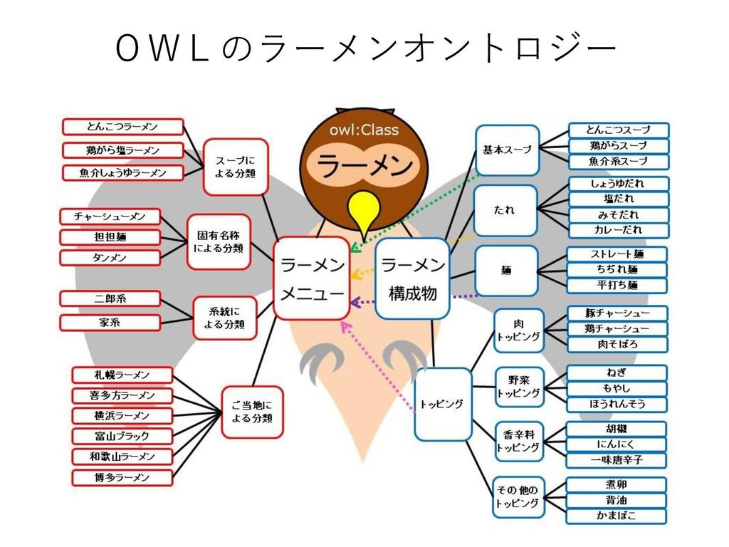OWLのラーメンオントロジー