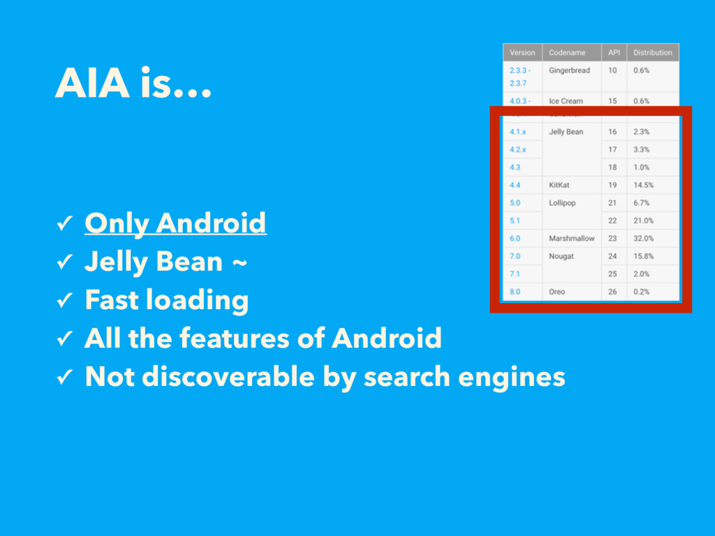 AIA is… ✓ Only Android ✓ Jelly Bean ~ ✓ Fast lo...