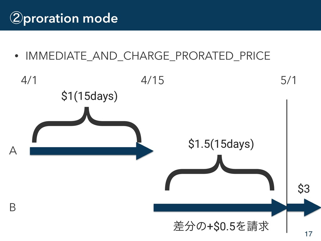 ᶄproration mode • IMMEDIATE_AND_CHARGE_PRORATED...