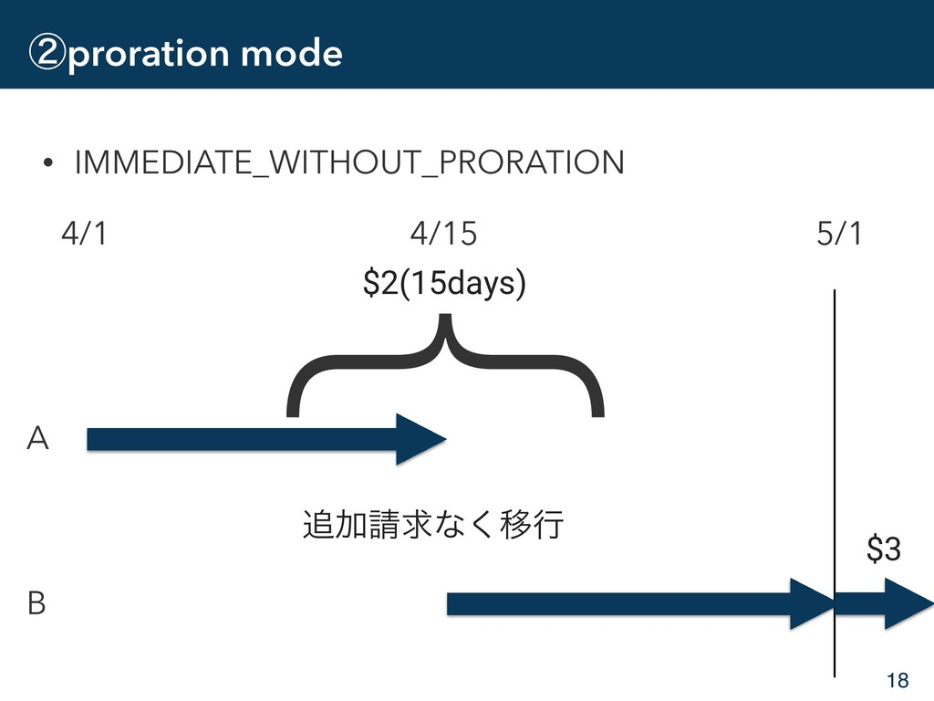 ᶄproration mode • IMMEDIATE_WITHOUT_PRORATION 1...