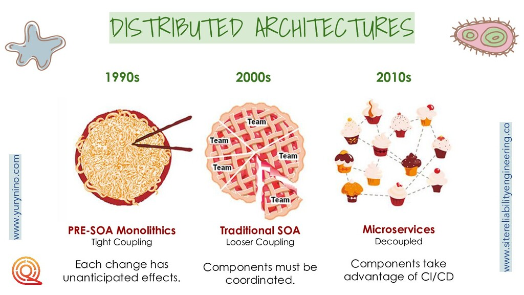DISTRIBUTED ARCHITECTURES 1990s 2000s 2010s PRE...