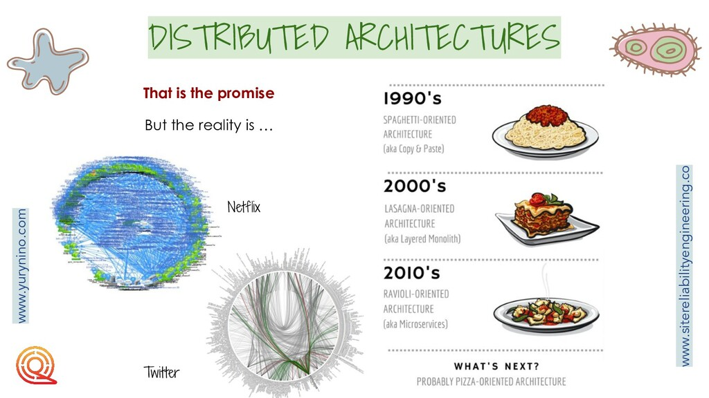 DISTRIBUTED ARCHITECTURES That is the promise B...
