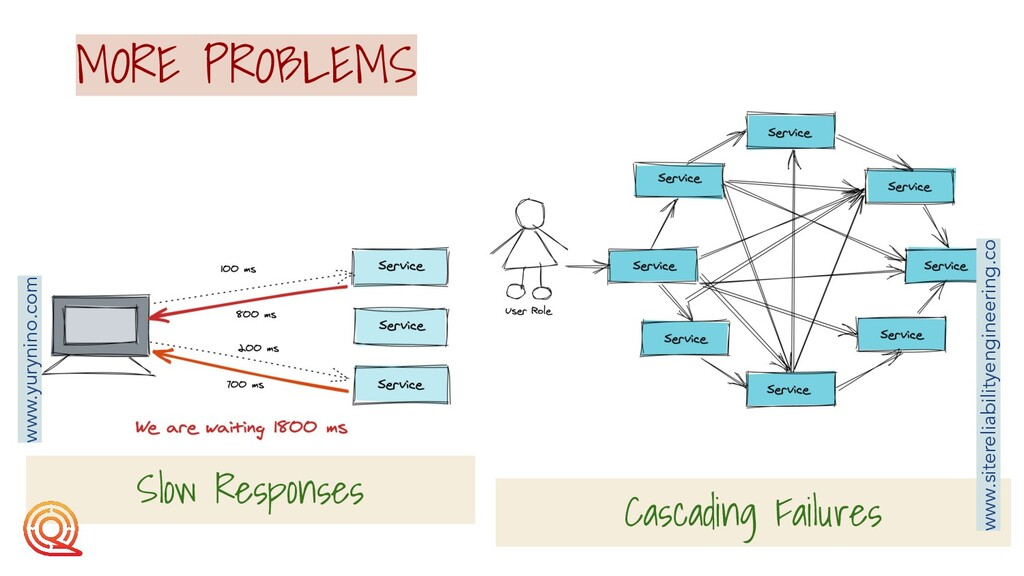 Slow Responses Cascading Failures MORE PROBLEMS...