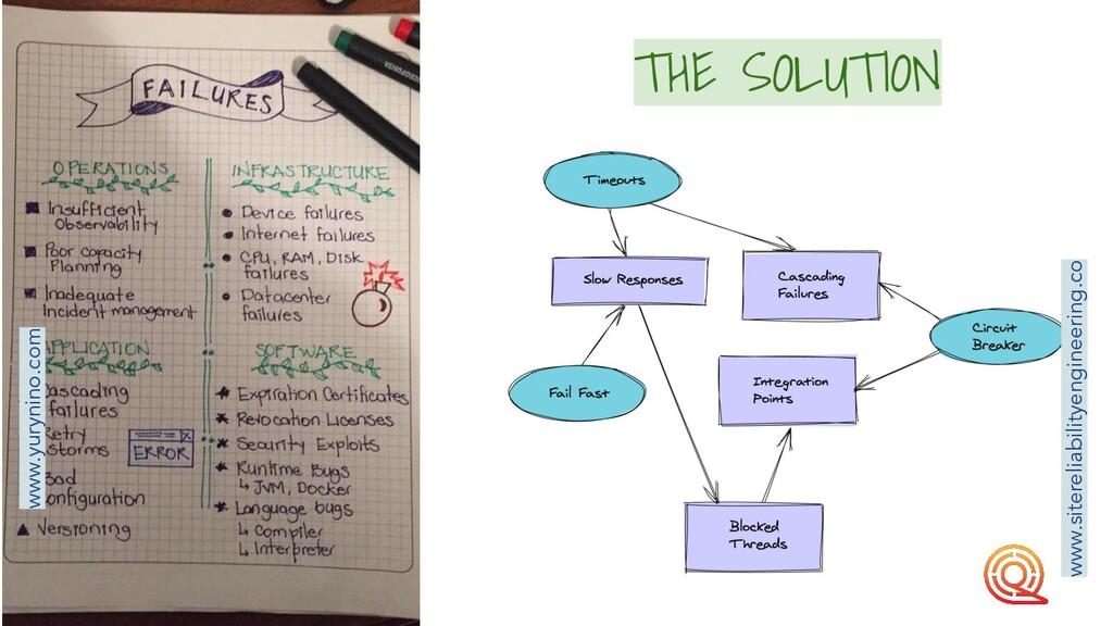 THE SOLUTION www.yurynino.com www.sitereliabili...