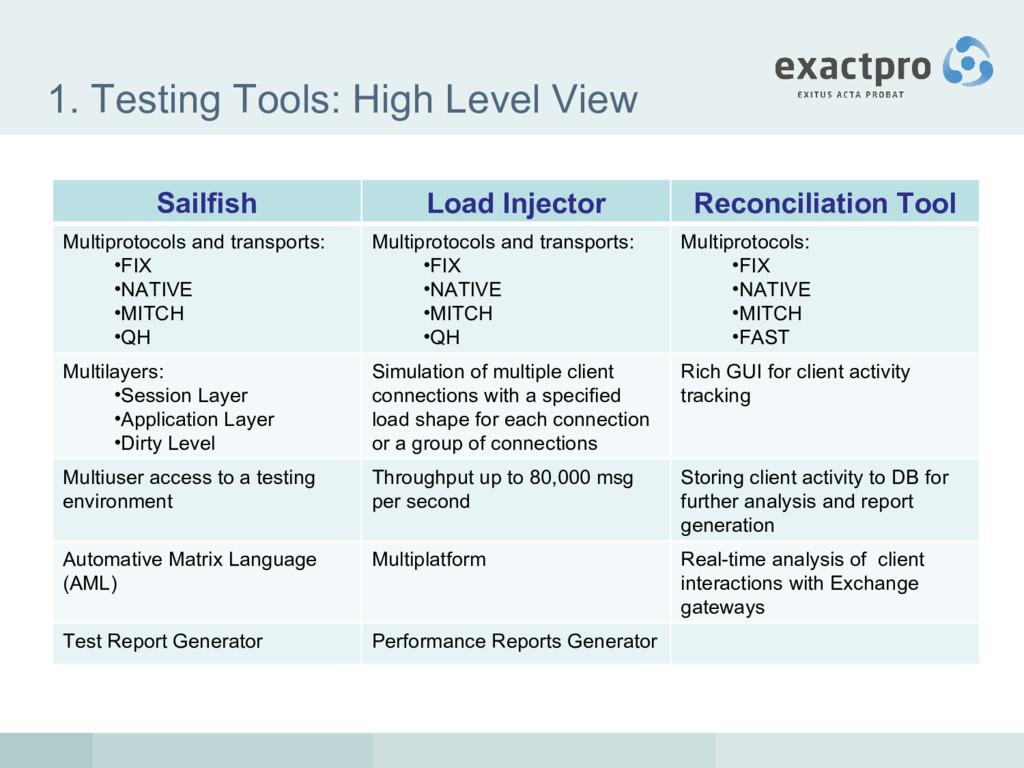1. Testing Tools: High Level View Sailfish Load...