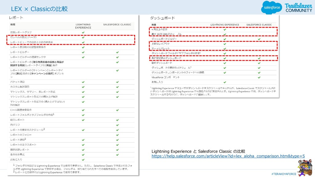 #TERAKOYAFORCE 14 LEX × Classicの比較 Lightning Ex...