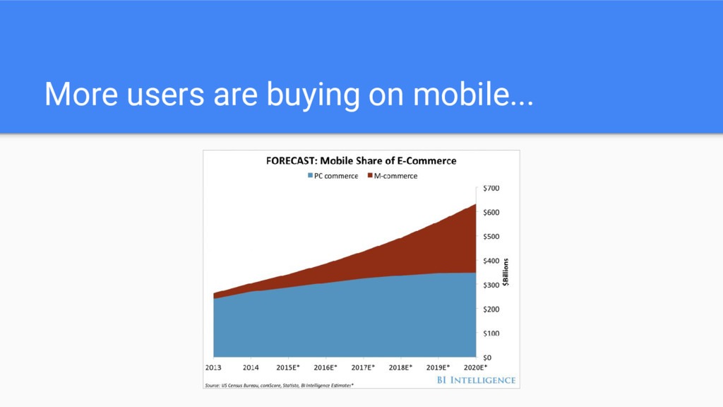 More users are buying on mobile...