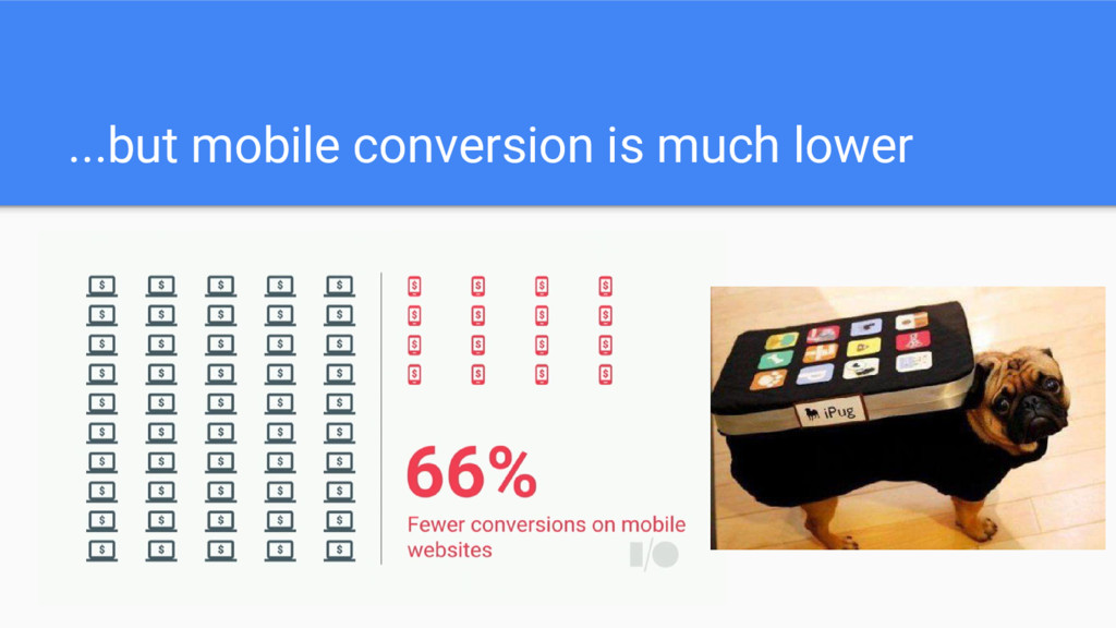 ...but mobile conversion is much lower