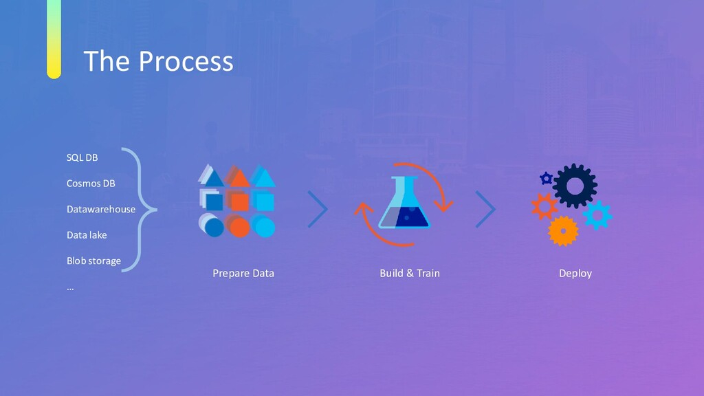 The Process SQL DB Cosmos DB Datawarehouse Data...