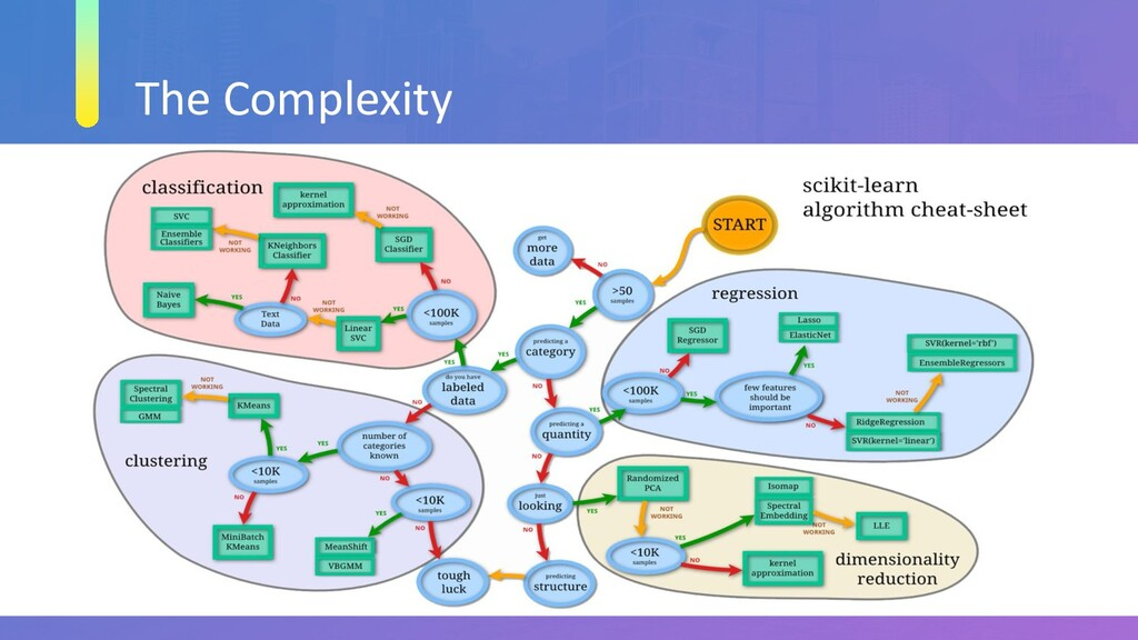 The Complexity