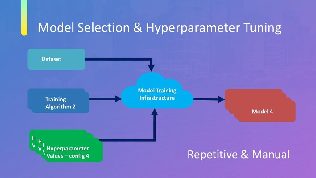 Model Selection & Hyperparameter Tuning Dataset...
