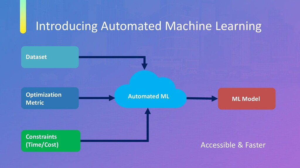 Introducing Automated Machine Learning Dataset ...