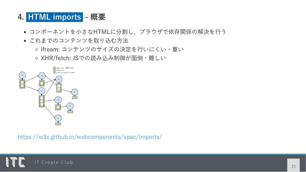 4. HTML imports ‑ 概要 コンポーネントを小さなHTMLに分割し、ブラウザで依...