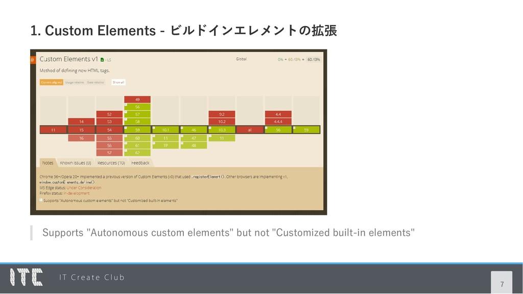 """1. Custom Elements ‑ ビルドインエレメントの拡張 Supports """"Au..."""