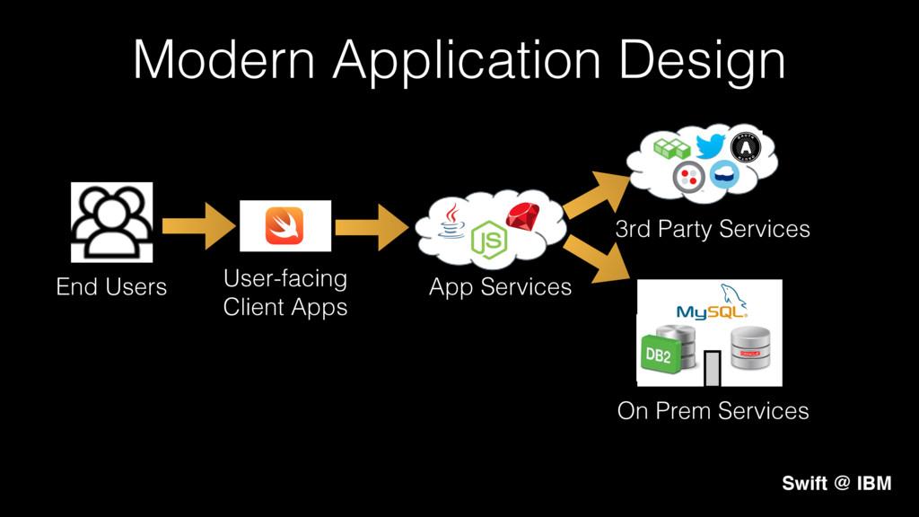 User-facing! Client Apps! Modern Application De...