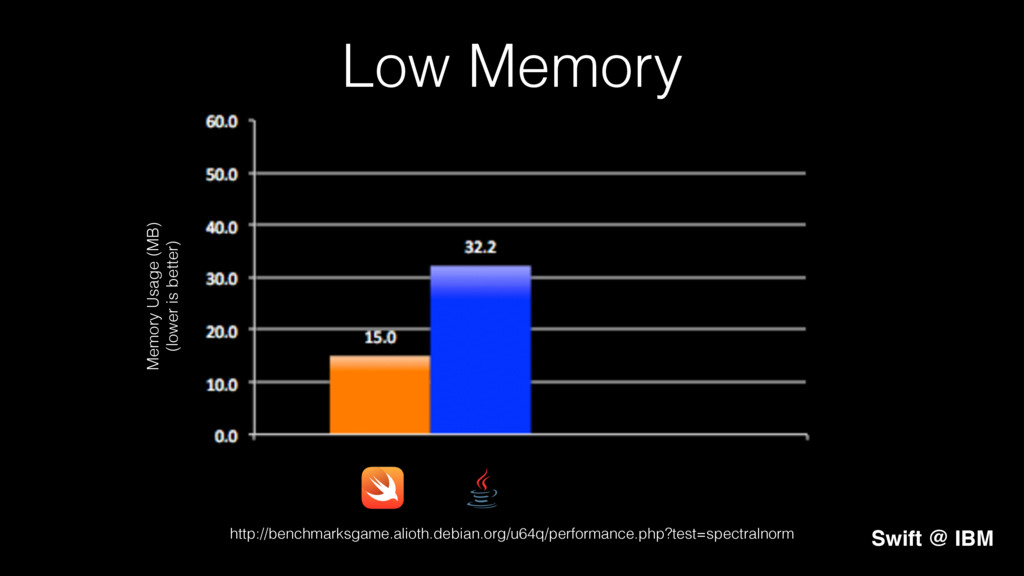 Low Memory! Memory Usage (MB)! (lower is better...