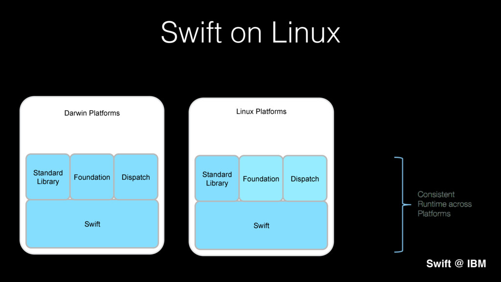 Linux Platforms Darwin Platforms ! ! ! ! ! ! ! ...